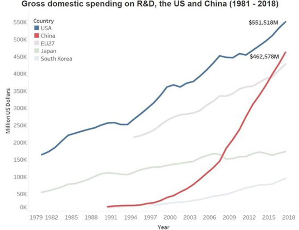 Gross Domestic Spending on R&D, the US and China (1981-2018)