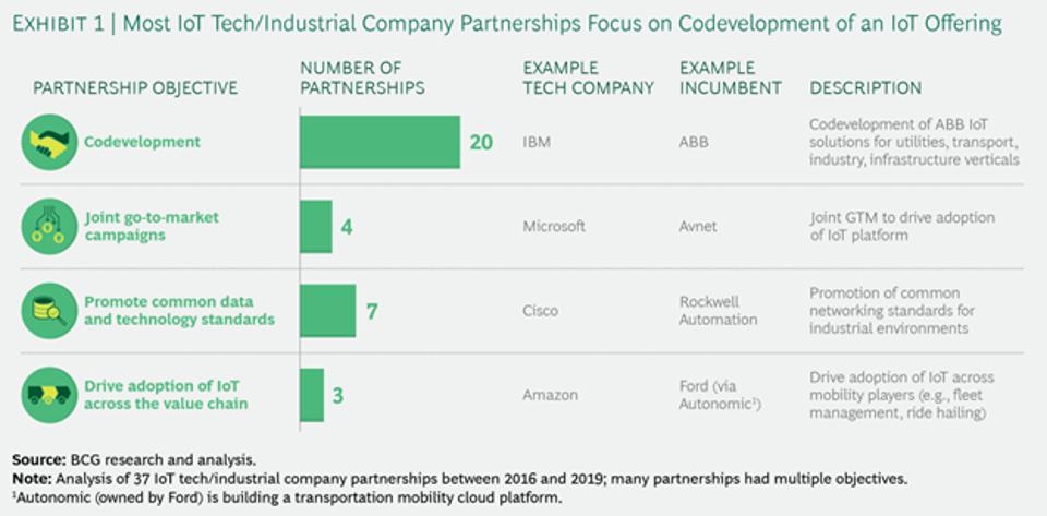 Analysis of 37 IoT tech/industrial company partnerships.