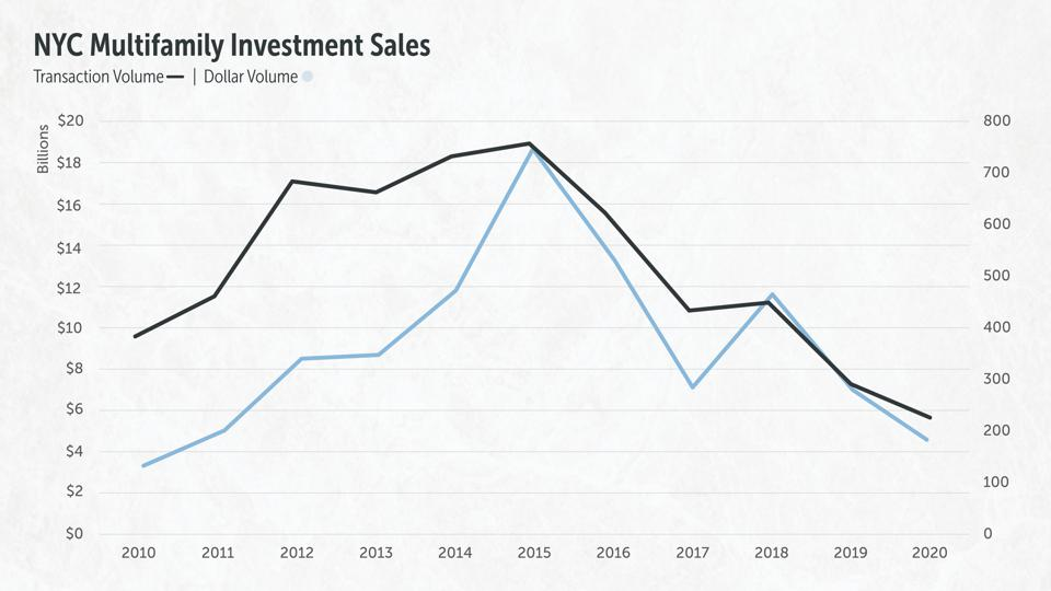 NYC Multifamily Investment Sales, 2010-2020
