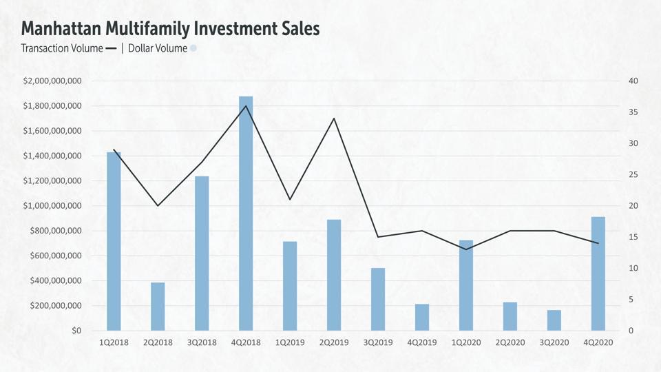 Manhattan Multifamily Sales, 2018-2020