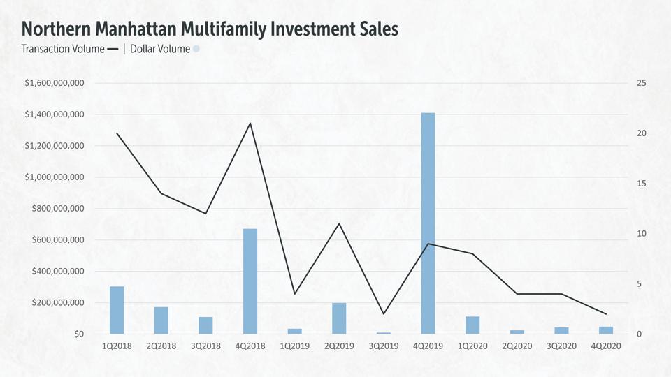 Northern Manhattan Multifamily Investment Sales, 2018-2020
