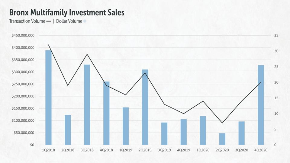 The Bronx Multifamily Investment Sales, 2018-2020