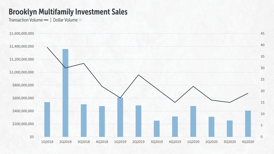 Brooklyn Multifamily Investment Sales, 2018-2020