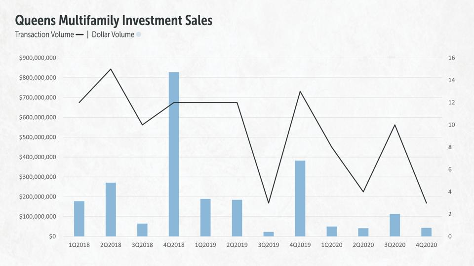 Queens Multifamily Investment Sales, 2018-2020