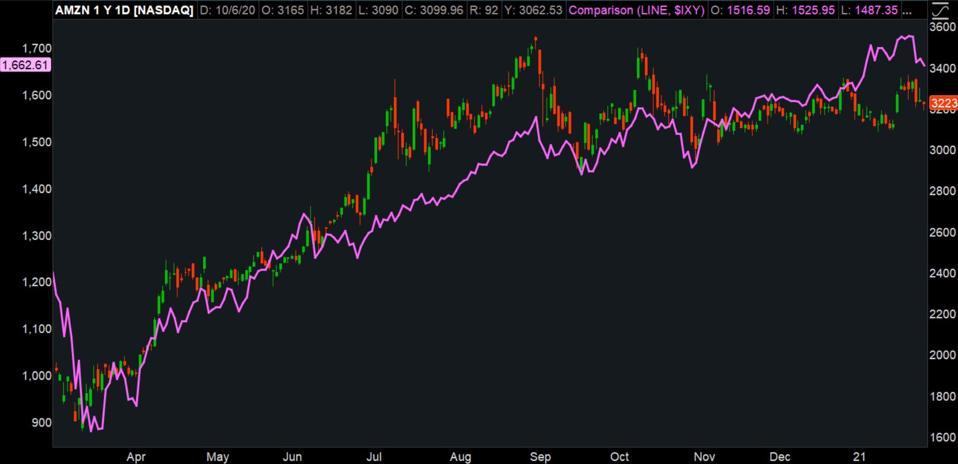 Data source: Nasdaq, S&P Dow Jones Indices. Chart source: The thinkorswim® platform from TD Ameritrade.