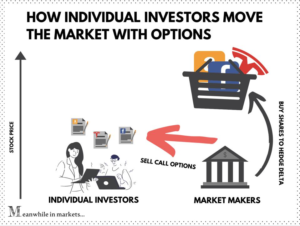 How Reddit traders move the market with options