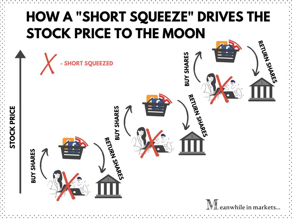 Infographic: short squeeze