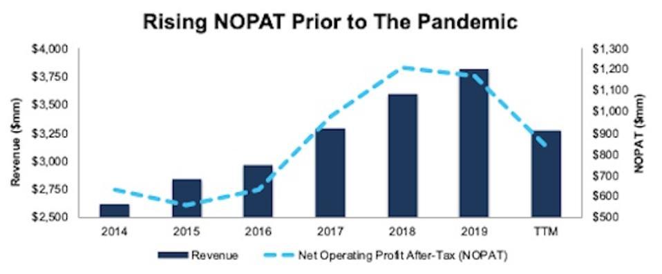 CMA Revenue & NOPAT Since 2014