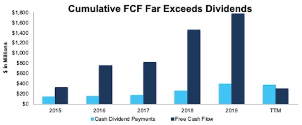 CMA FCF vs Dividends Paid