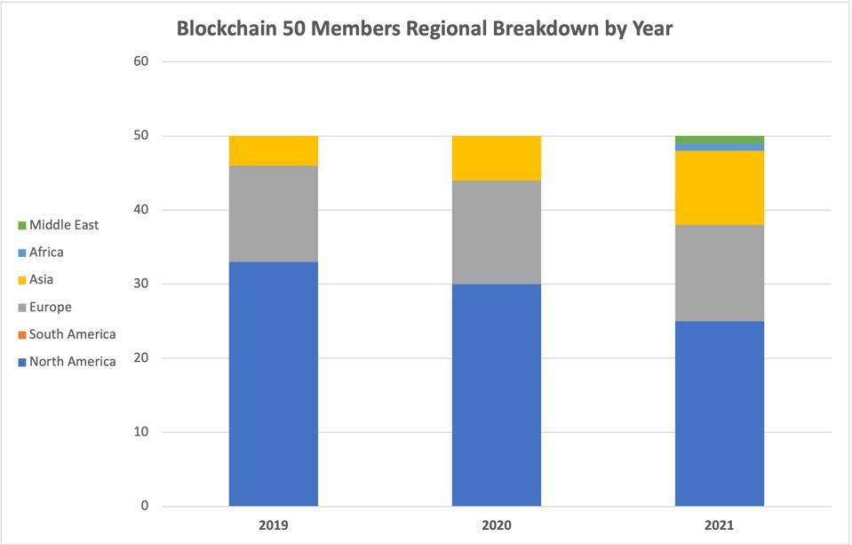 Forbes Blockchain 50 Members Regional Breakdown by Year