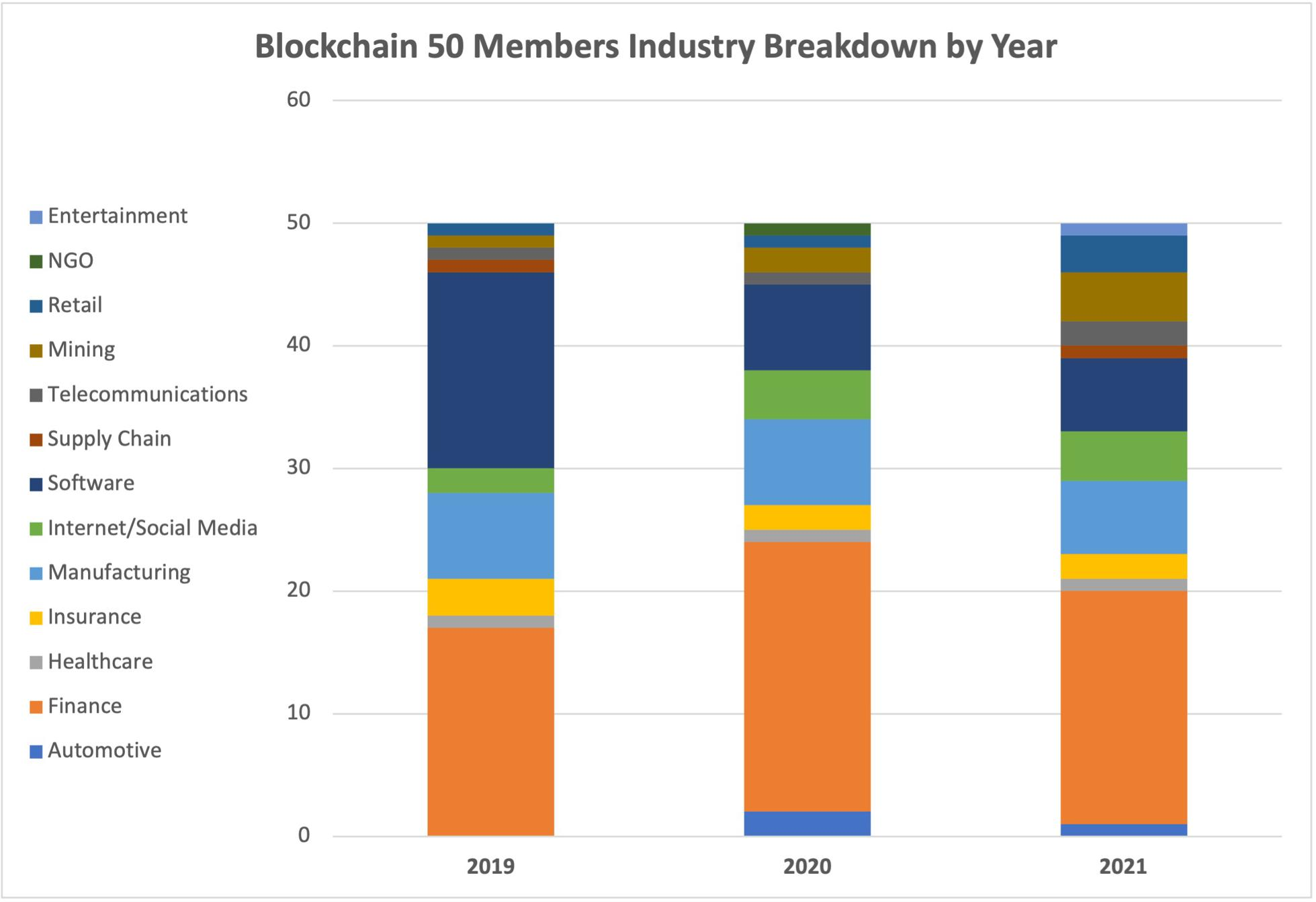 Blockchain 50 Members Industry Breakdown by Year