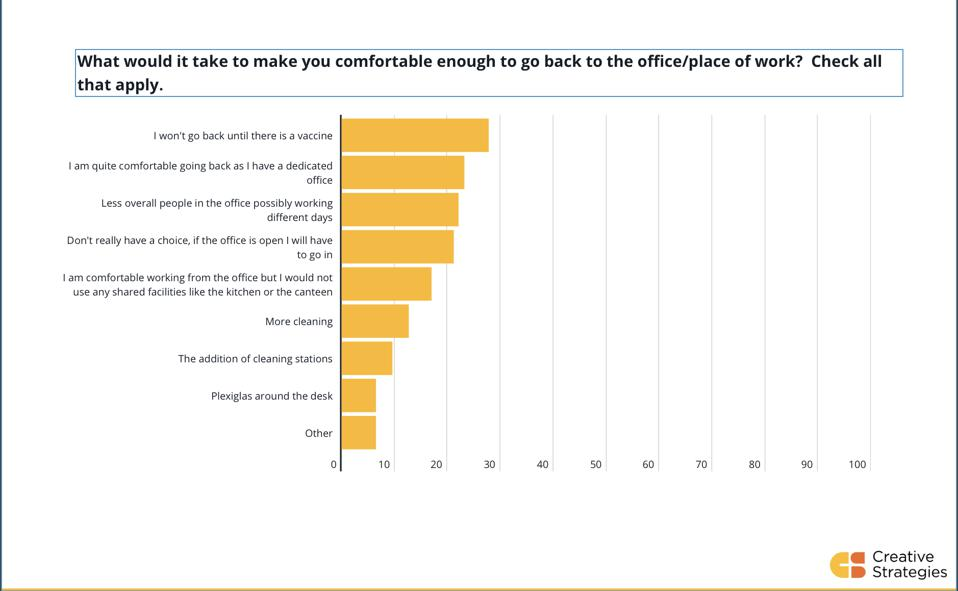 Chart shoring take on what it would take for employees to go back to the office