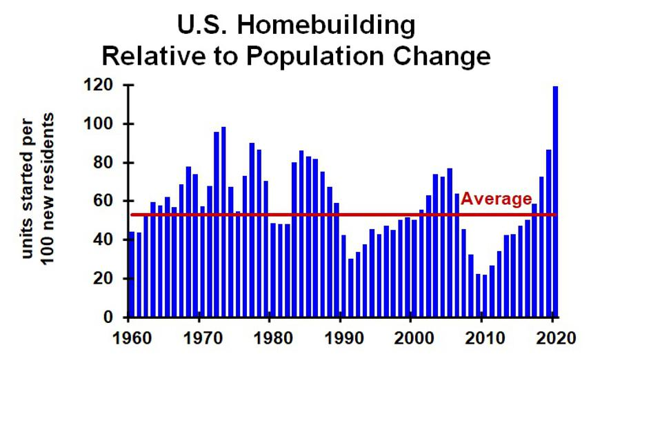 chart homebuilding relative to population growth, 1960-2020