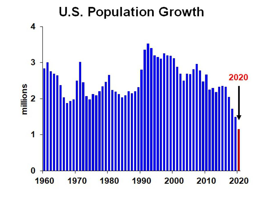 Chart of Change in U.S. population annually 1960-2020.
