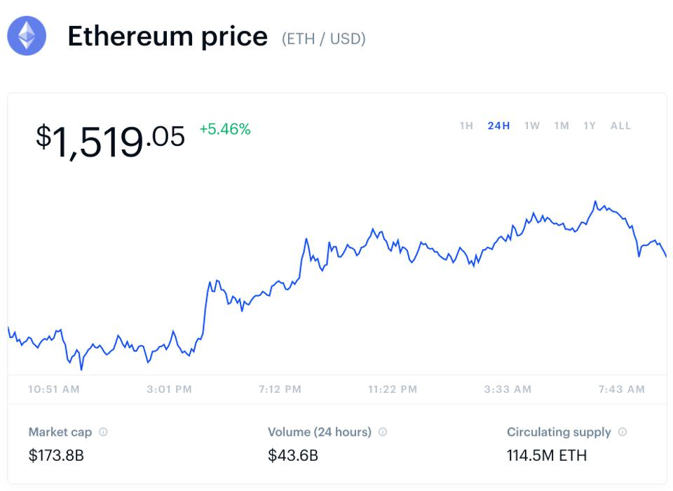 bitcoin, bitcoin price, ethereum, ethereum price, Ripple, XRP, litecoin, chainlink, polkadot, chart