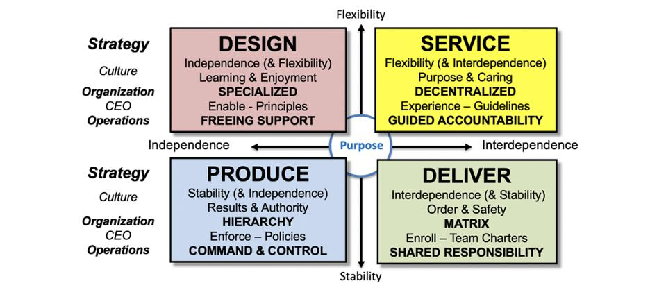 Design - Produce - Deliver - Service