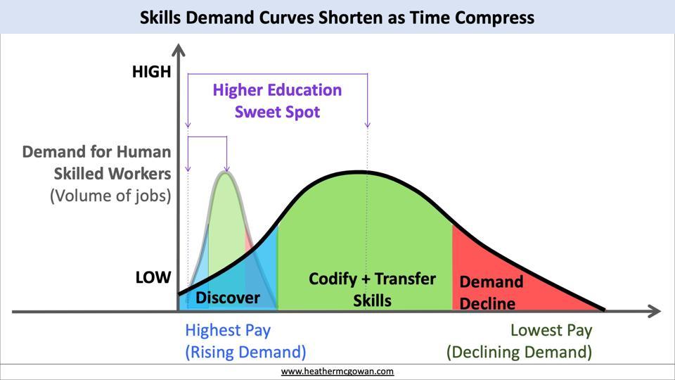 Skills Demand Curves Shorten as Time Compresses
