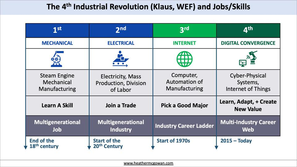 The Fourth Industrial Revolution and Jobs/Skills