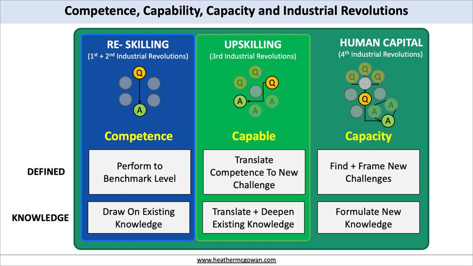 Competence, Capability, Capacity and Industrial Revolutions