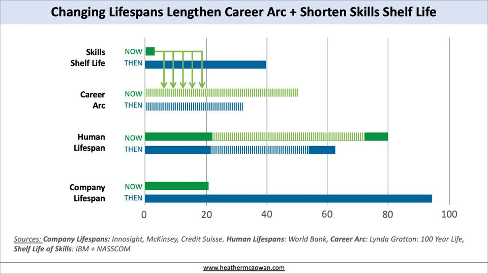 Impact of Changing Company and Career Lifespans meets Shortening Lifespan of Skills