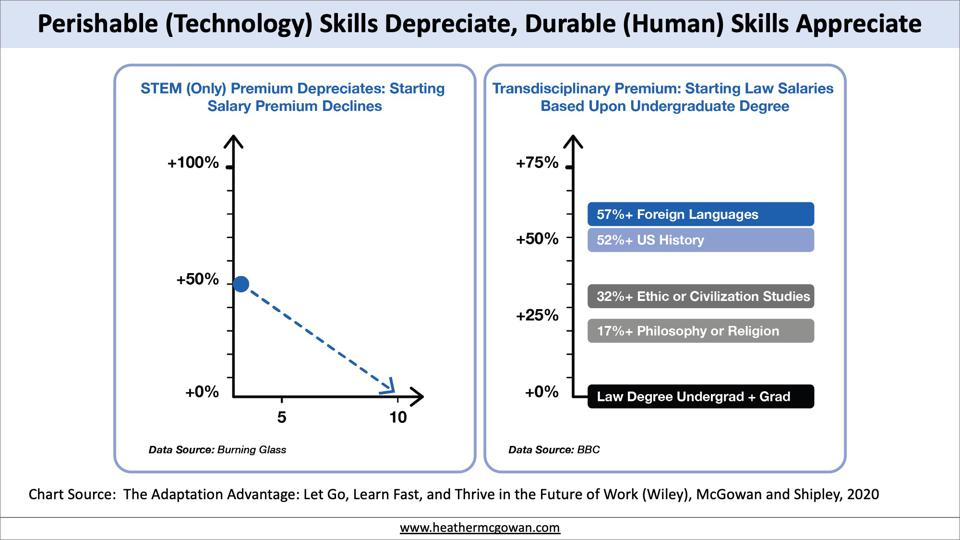 The human skills premium
