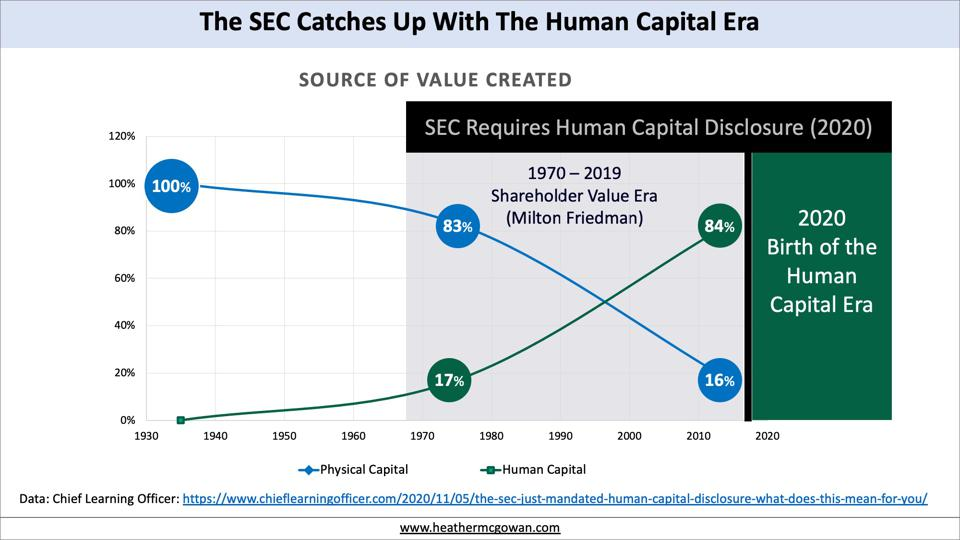 SEC Catches Up WIth the Human Capital Era