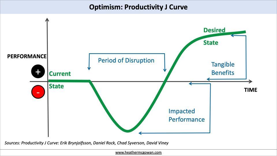 Productivity J Curve