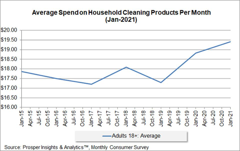 Prosper - Average Spent On Cleaning Products