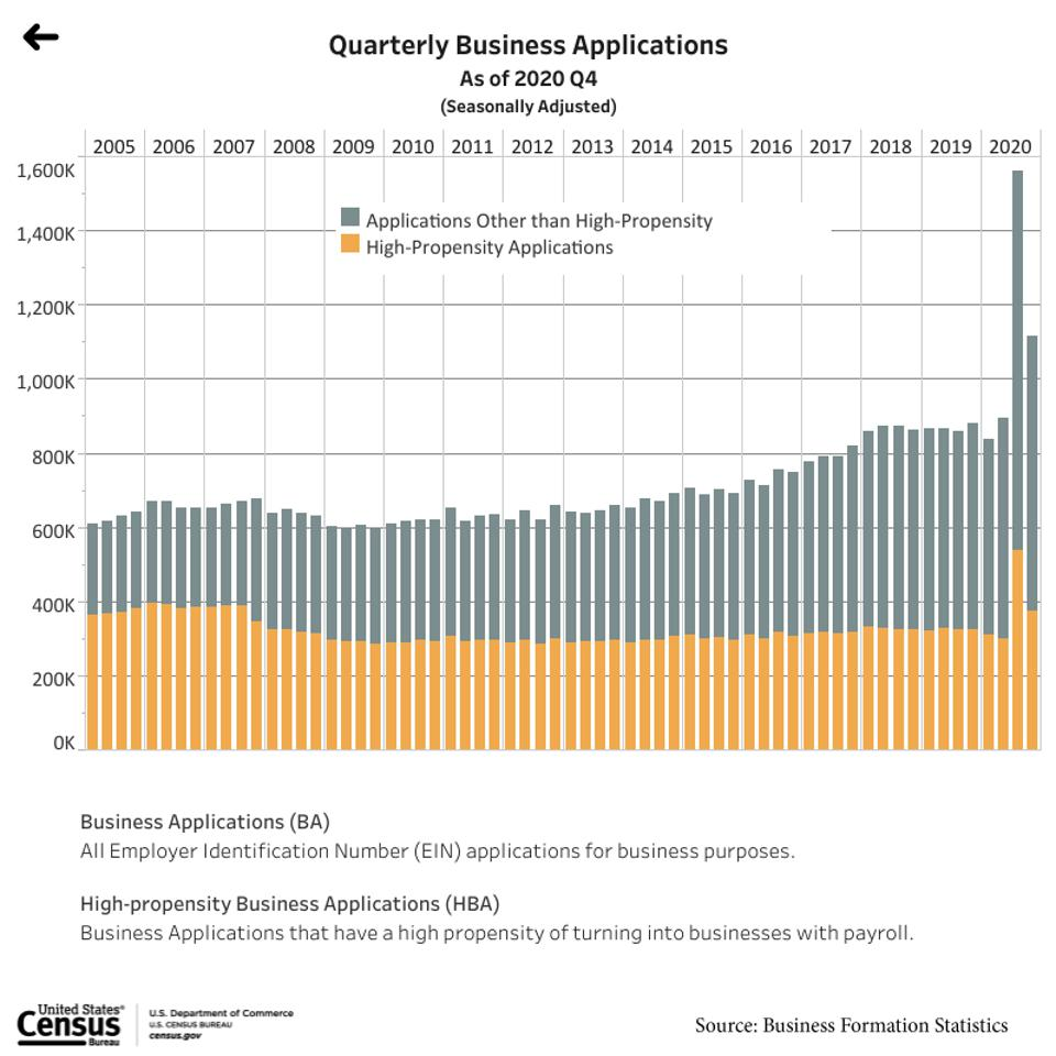 Number of new business applications per quarter.