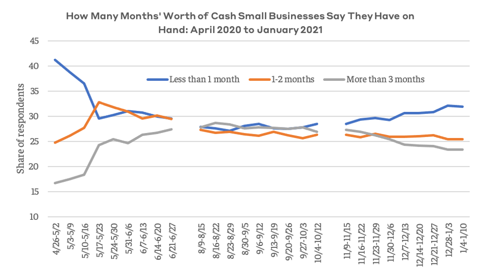 More small businesses say they have less and less cash on hand.