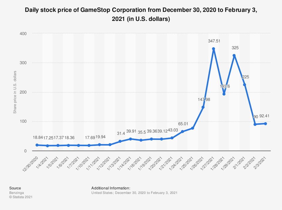 GameStop shares jumped form under $20 to almost $350 in four weeks.