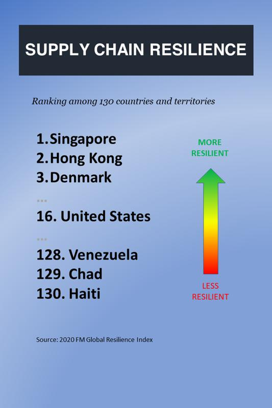FM Global's Resilience Index's most and least resilient countries.