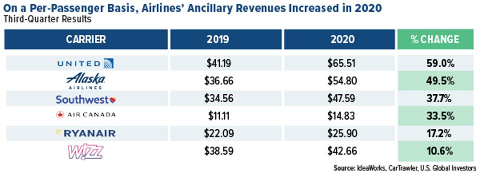 on a per-passenger basis airlines ancillary revenues increased in 2020