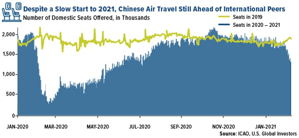 despite a slow start to 2021 chinese air travel is still ahead of international peers