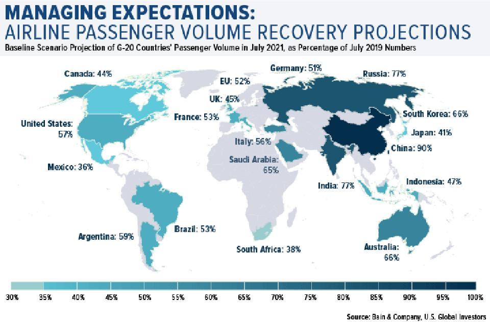 managing expectations airline passenger volume recovery projects