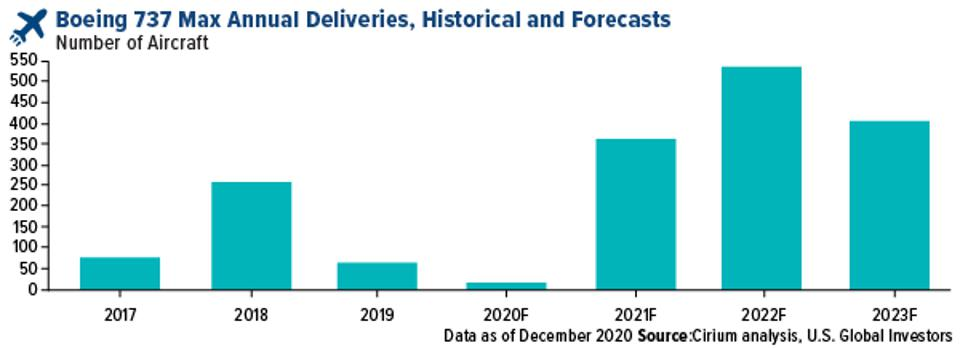 boeing 737 MAX annual deliveries historical and forecasts