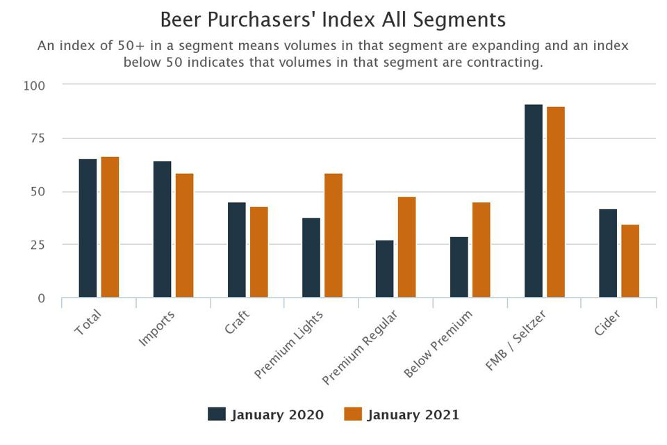 The January numbers for this year show premium light beers continuing their stellar run compared to one-year-ago.