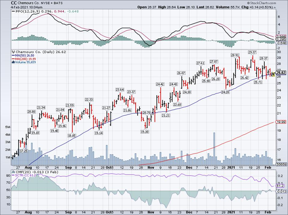 Simple Moving Average of Chemours Co (CC)