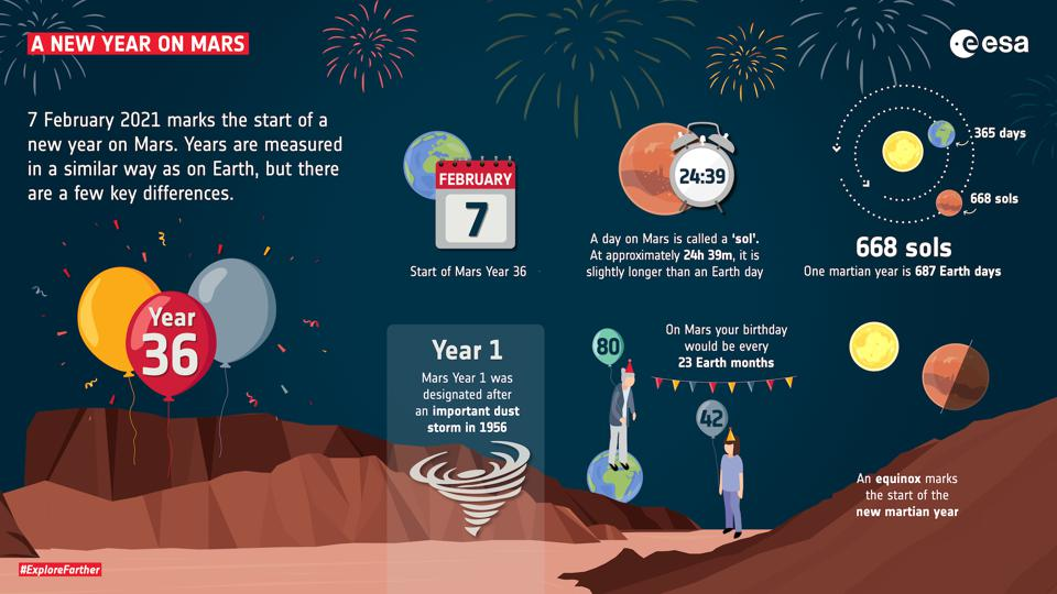 7 February 2021 marks the start of Year 36 on Mars.