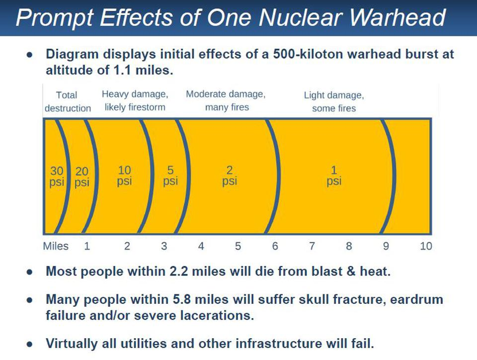Chart illustrating initial effects within a certain radius of one nuclear warhead.