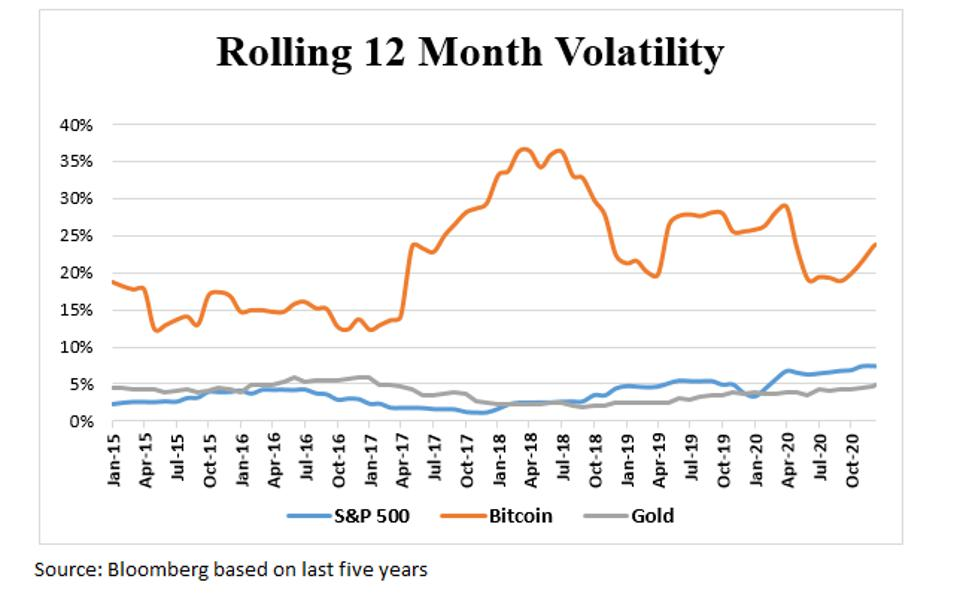Line graph of rolling 12 month volatility based on the last five years