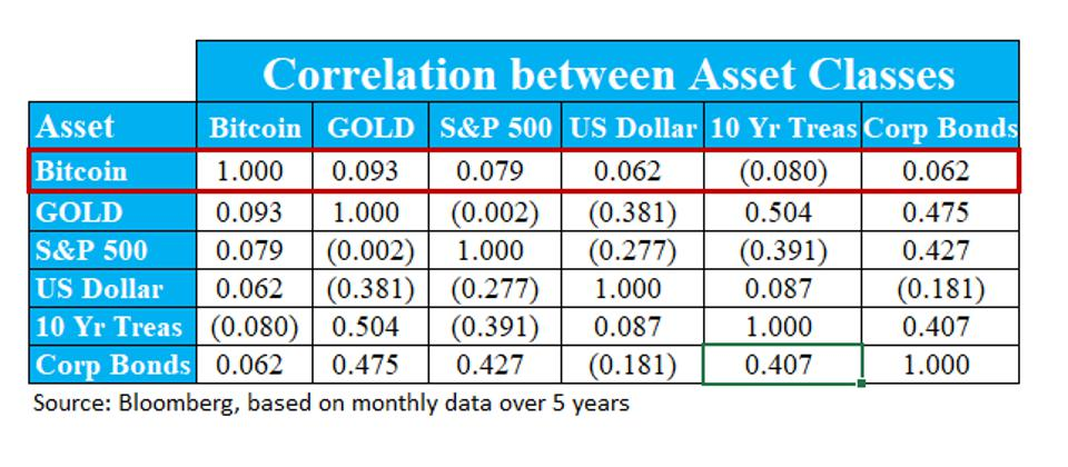 Table showing the correlation between asset classes over the past 5 years