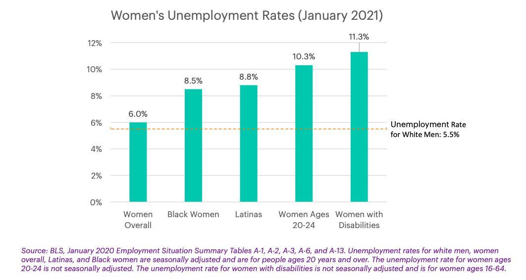 women's unemployment rates