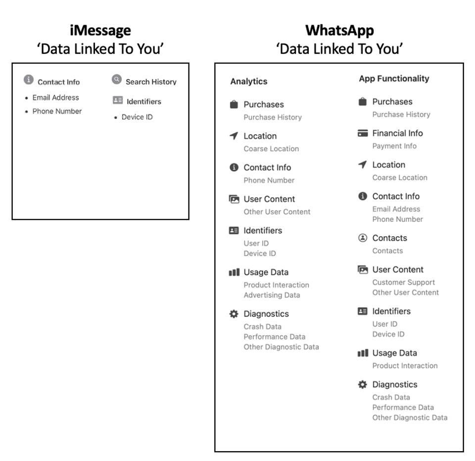 iMessage Vs WhatsApp