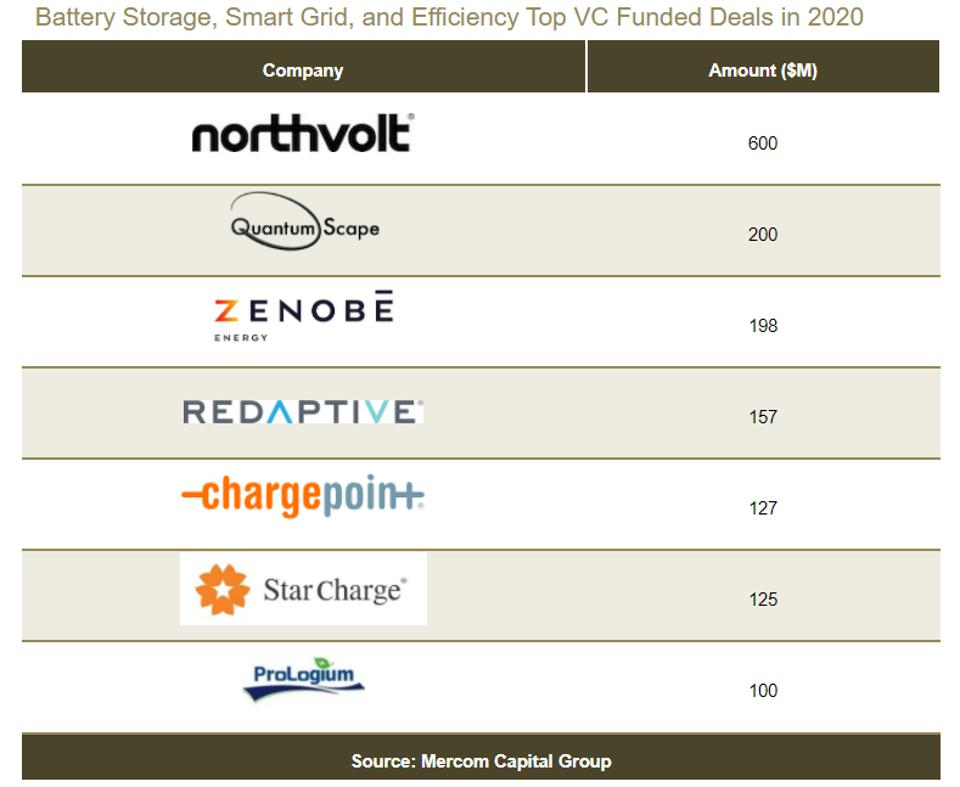 Northvolt had the largest VC deal in the battery storage space in 2020.