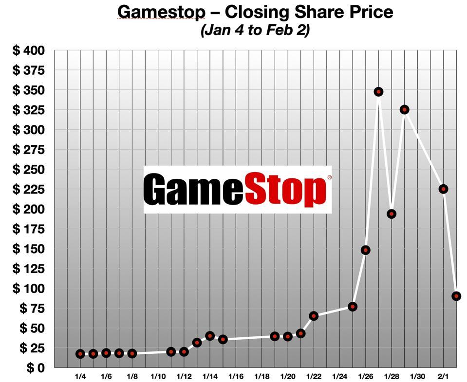 Gamestop Share Price Jan 2021