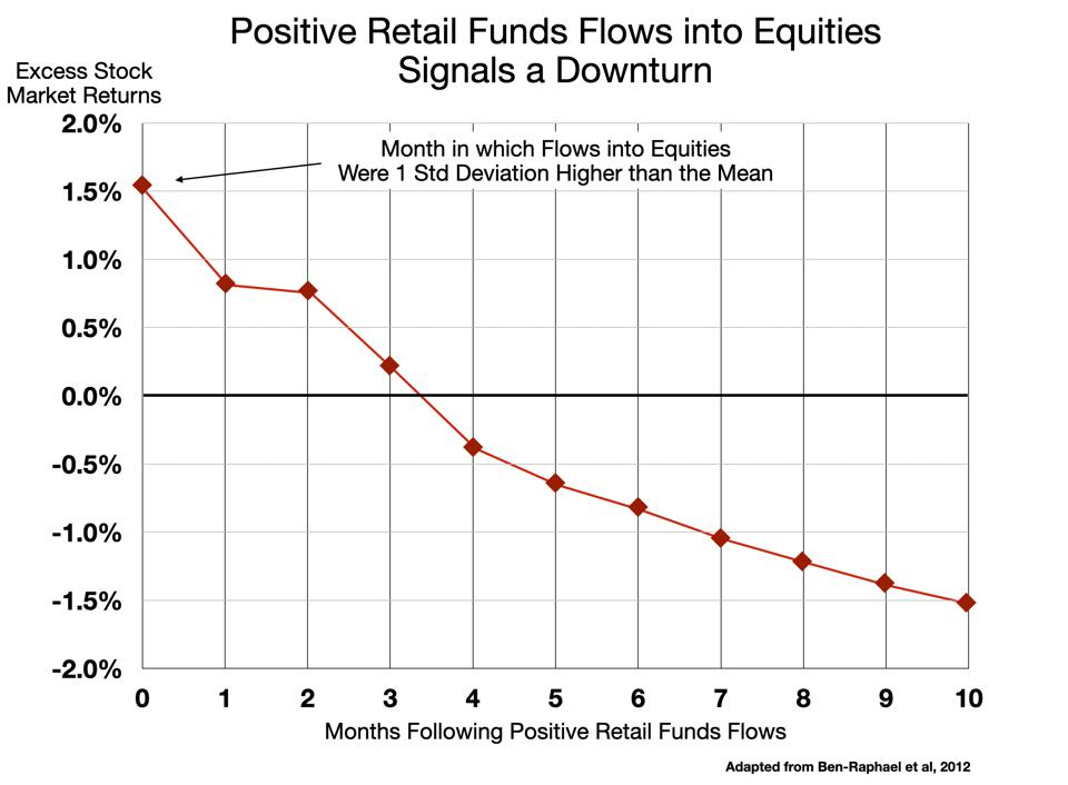 Positive Retail Funds Flows Into Equities Predicts a Downturn