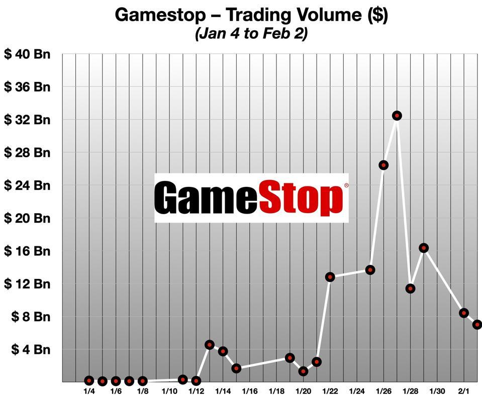 Gamestop Trading Volume ($) Jan 2021
