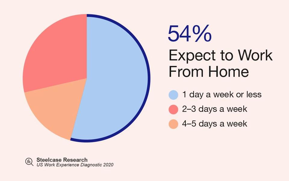 Pie graph showing 54% expect to work from home 1 day a week or less