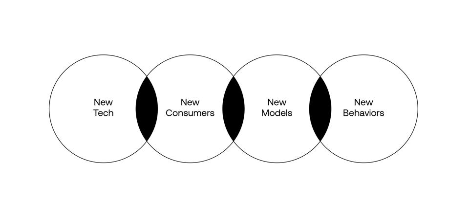 The ″quadfecta″ of factors businesses must navigate to innovate and grow: New Tech, New Consumers, New Models and New Behaviors